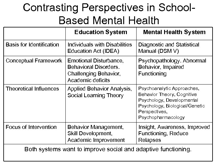 Contrasting Perspectives in School. Based Mental Health Education System Mental Health System Basis for