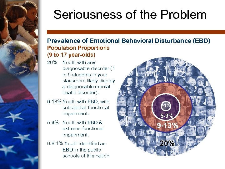 Seriousness of the Problem Prevalence of Emotional Behavioral Disturbance (EBD) Population Proportions (9 to