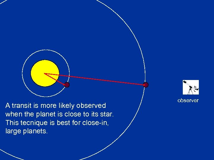 A transit is more likely observed when the planet is close to its star.