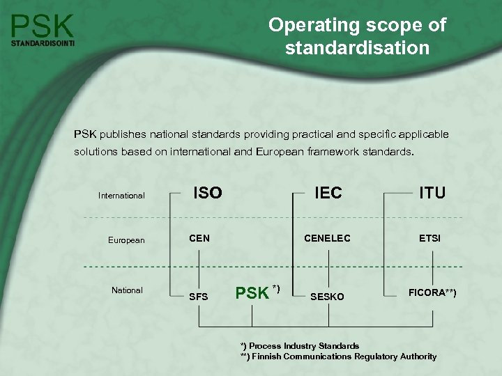 Operating scope of standardisation PSK publishes national standards providing practical and specific applicable solutions