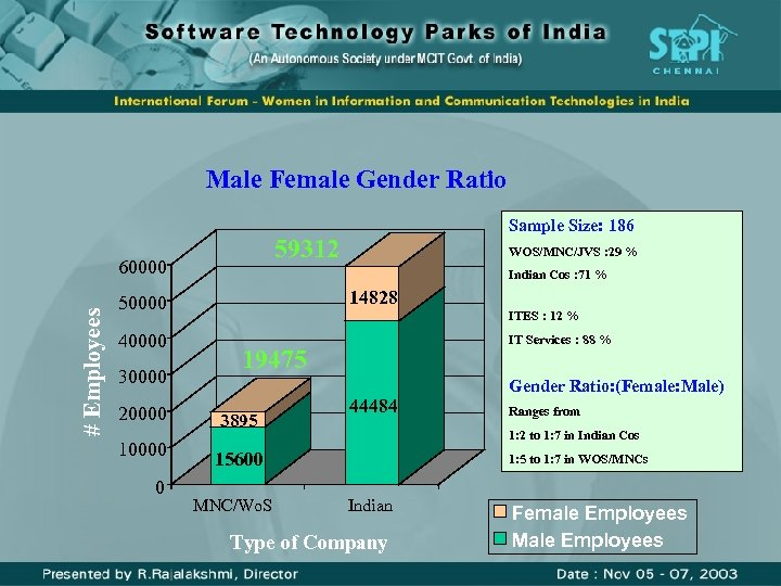 Male Female Gender Ratio 59312 # Employees 60000 30000 20000 10000 0 WOS/MNC/JVS :