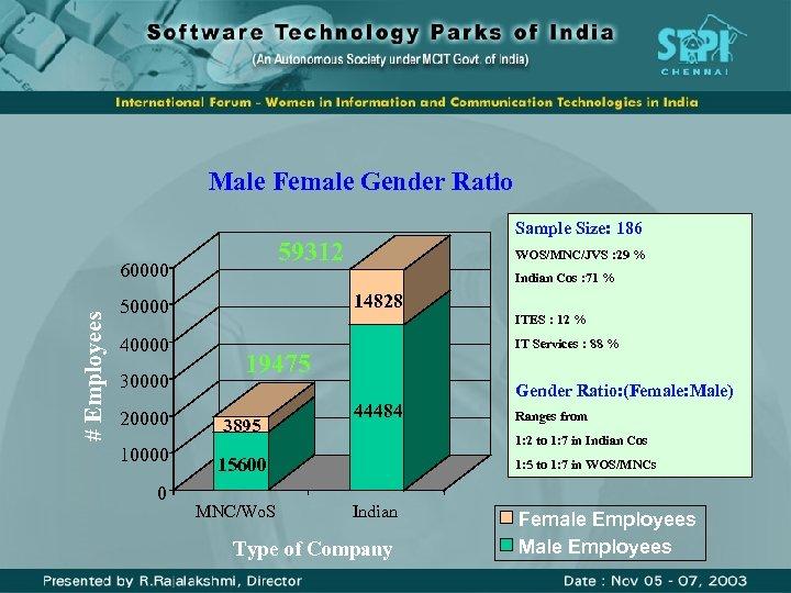 Male Female Gender Ratio 59312 # Employees 60000 30000 20000 10000 0 WOS/MNC/JVS :