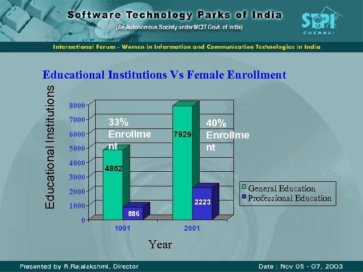 Educational Institutions Vs Female Enrollment 8000 7000 6000 5000 4000 33% Enrollme nt 40%