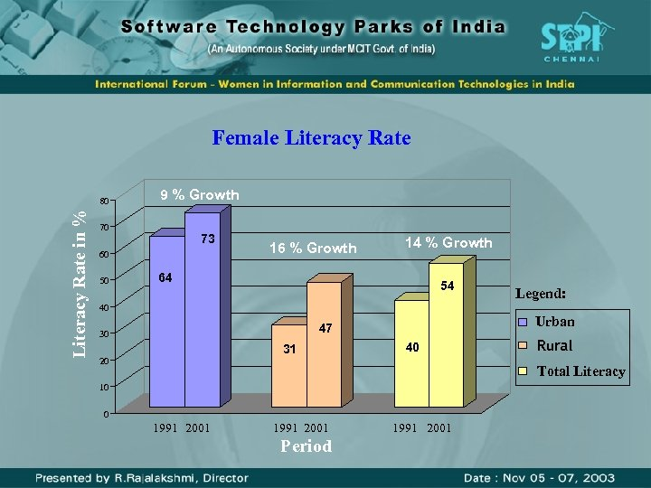 Female Literacy Rate in % 80 9 % Growth 70 73 60 50 16