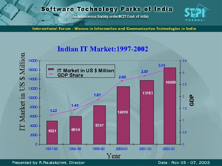 18000 3. 5 3. 15 IT Market in US $ Million GDP Share 16000