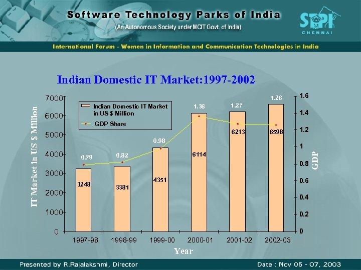 Indian Domestic IT Market: 1997 -2002 1. 26 Indian Domestic IT Market in US