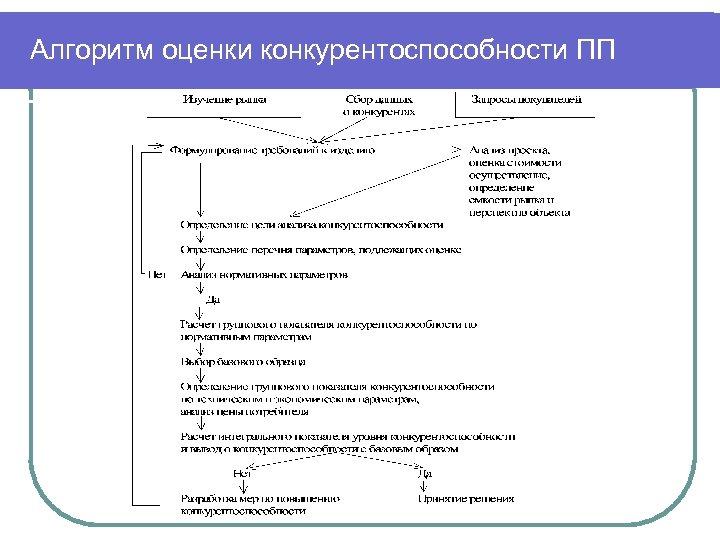 Алгоритм оценки конкурентоспособности ПП