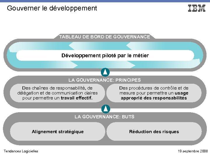 Gouverner le développement TABLEAU DE BORD DE GOUVERNANCE Développement piloté par le métier LA