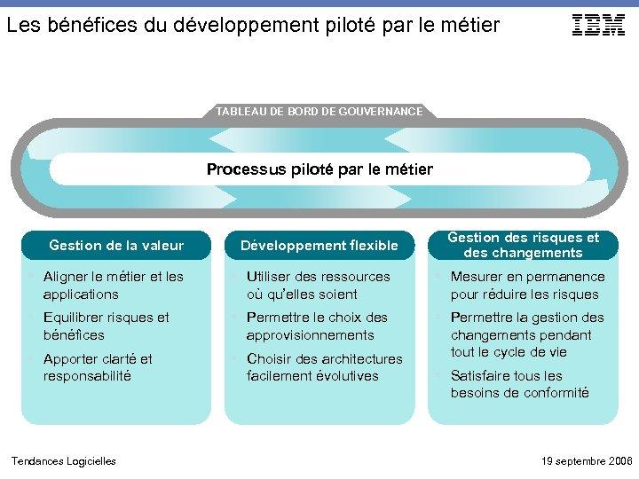 Les bénéfices du développement piloté par le métier TABLEAU DE BORD DE GOUVERNANCE Processus