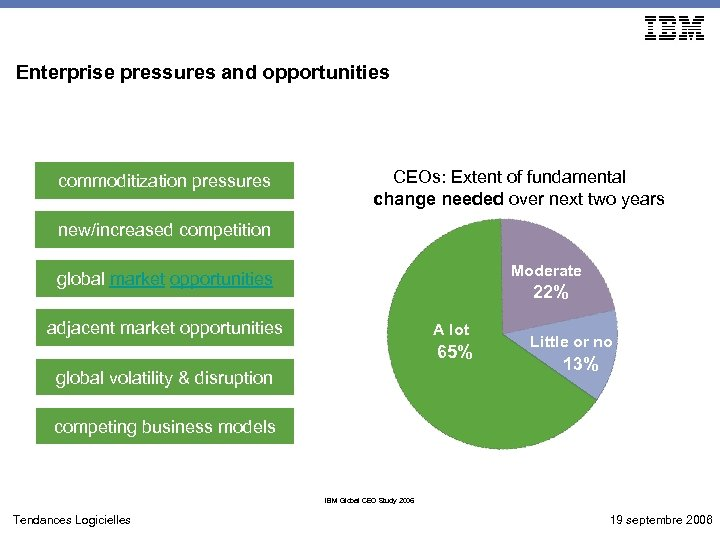 Enterprise pressures and opportunities commoditization pressures CEOs: Extent of fundamental change needed over next