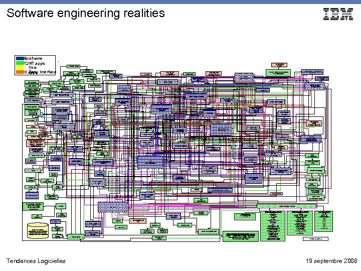 Software engineering realities Mainframe PC/NT apps Unix 3 rd Party Interface apps AIS Reports