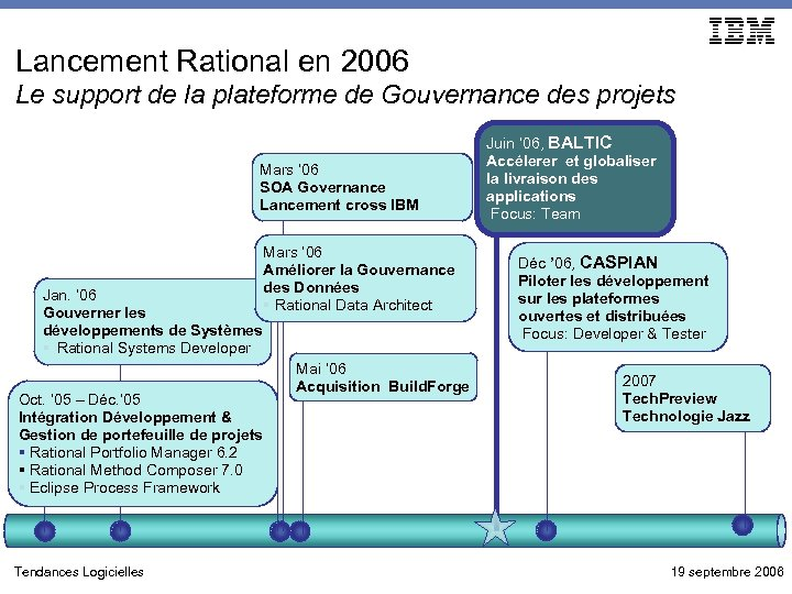 Lancement Rational en 2006 Le support de la plateforme de Gouvernance des projets Mars