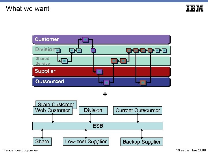 What we want Customer Division Shared Service Supplier Outsourced + Store Customer Web Customer