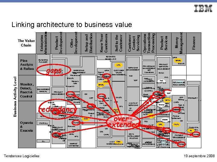 Business Activity Level Plan Analyze & Refine gaps PRODUCT DESIGN & ANALYSIS MARKETING MANAGEMENT