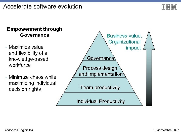 Accelerate software evolution Empowerment through Governance § § Maximize value and flexibility of a