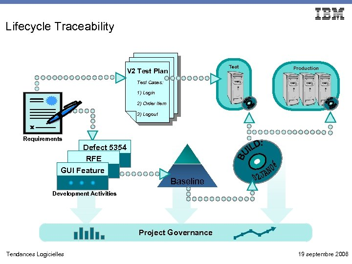 Lifecycle Traceability Test V 2 Test Plan Production Test Cases: 1) Login 2) Order