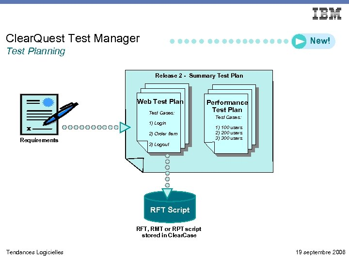 Clear. Quest Test Manager New! Test Planning Release 2 - Summary Test Plan Web