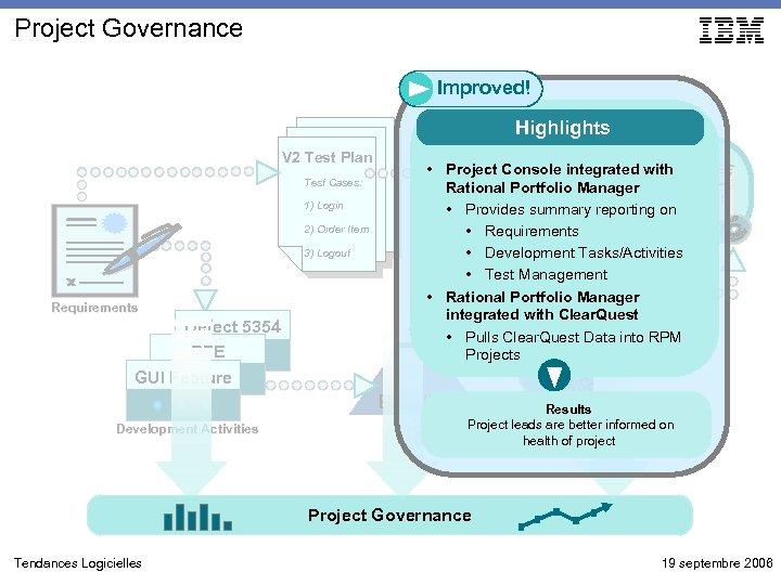 Project Governance Improved! Highlights V 2 Test Plan Test Cases: 1) Login 2) Order