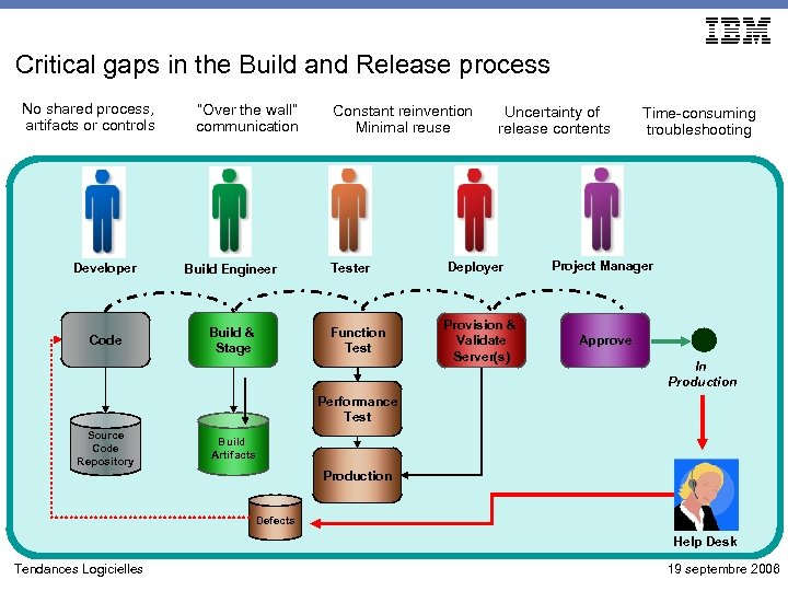 Critical gaps in the Build and Release process No shared process, artifacts or controls