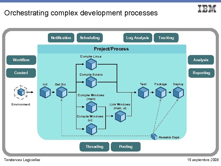 Orchestrating complex development processes Notification Scheduling Log Analysis Tracking Project/Process Compile Linux Workflow Control