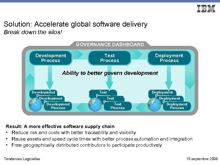 Solution: Accelerate global software delivery Break down the silos! GOVERNANCE DASHBOARD Development Process Test