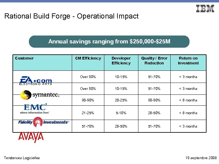 Rational Build Forge - Operational Impact Annual savings ranging from $250, 000 -$25 M