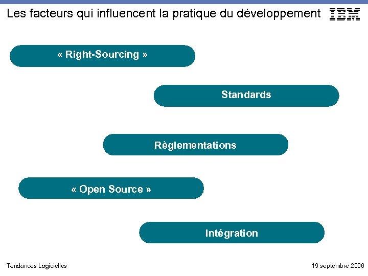 Les facteurs qui influencent la pratique du développement « Right-Sourcing » Standards Règlementations «