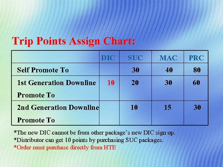 Trip Points Assign Chart: DIC 1 st Generation Downline 10 MAC PRC 30 Self