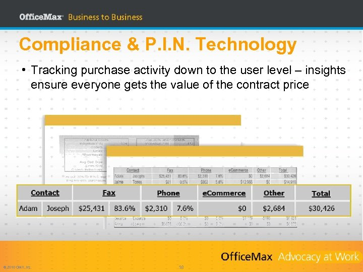 Compliance & P. I. N. Technology • Tracking purchase activity down to the user