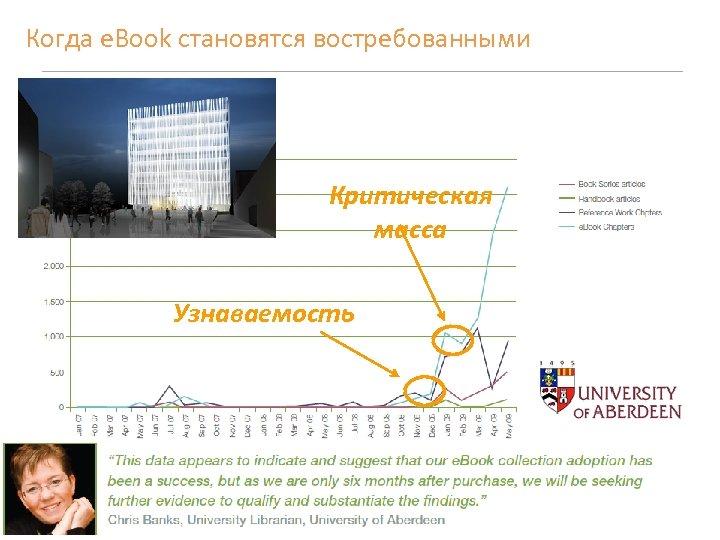 Когда e. Book становятся востребованными Критическая масса Узнаваемость 12