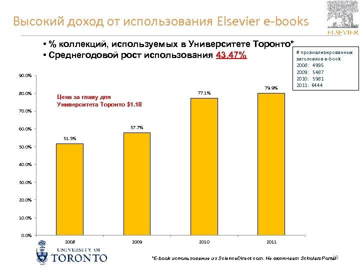 Высокий доход от использования Elsevier e-books • % коллекций, используемых в Университете Торонто* #