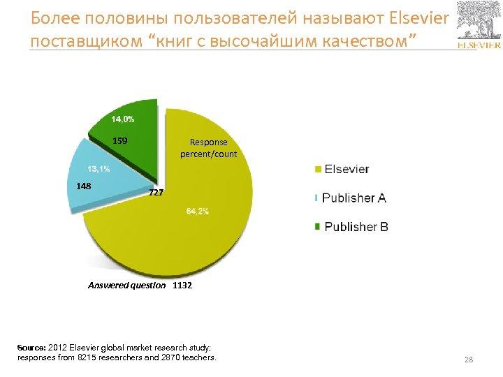 """Более половины пользователей называют Elsevier поставщиком """"книг с высочайшим качеством"""" 159 148 Response percent/count"""