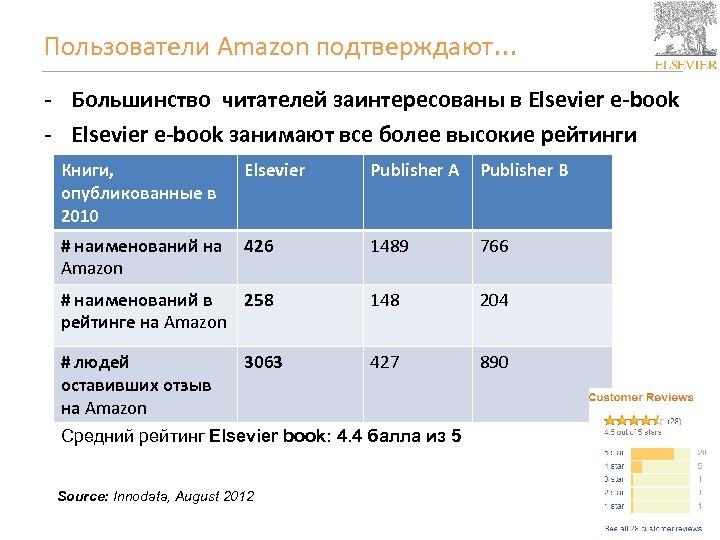 Пользователи Amazon подтверждают. . . - Большинство читателей заинтересованы в Elsevier e-book - Elsevier