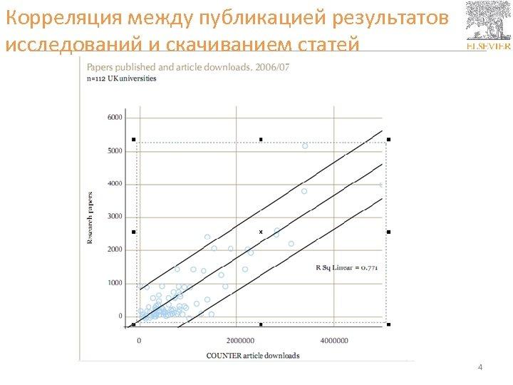 Корреляция между публикацией результатов исследований и скачиванием статей 4