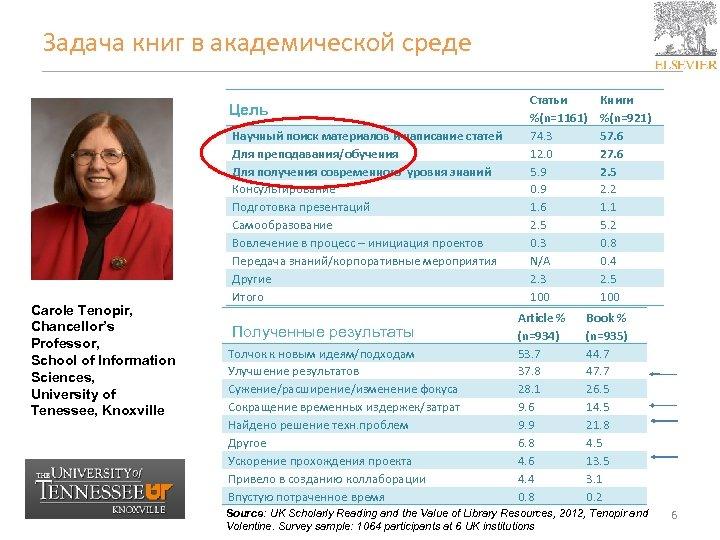 Задача книг в академической среде Цель Carole Tenopir, Chancellor's Professor, School of Information Sciences,