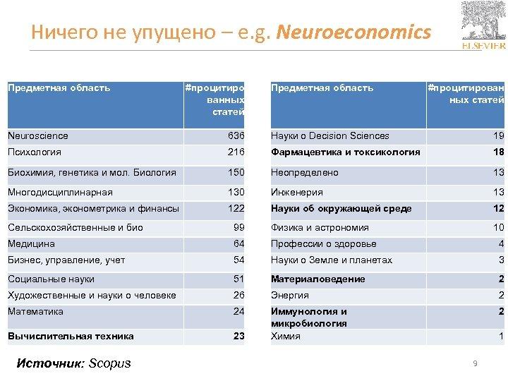 Ничего не упущено – e. g. Neuroeconomics Предметная область #процитиро ванных статей Предметная область