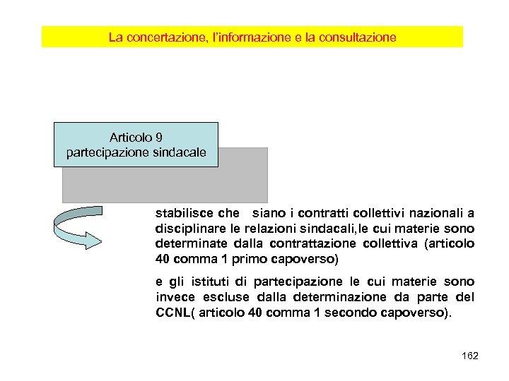 La concertazione, l'informazione e la consultazione Articolo 9 partecipazione sindacale stabilisce che siano i