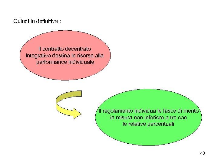 Quindi in definitiva : Il contratto decentrato Integrativo destina le risorse alla performance individuale