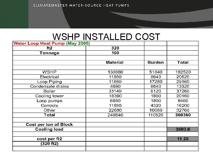 WSHP INSTALLED COST