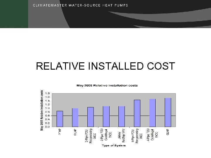 RELATIVE INSTALLED COST