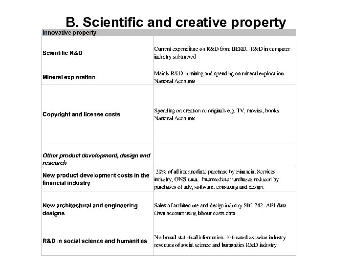 B. Scientific and creative property