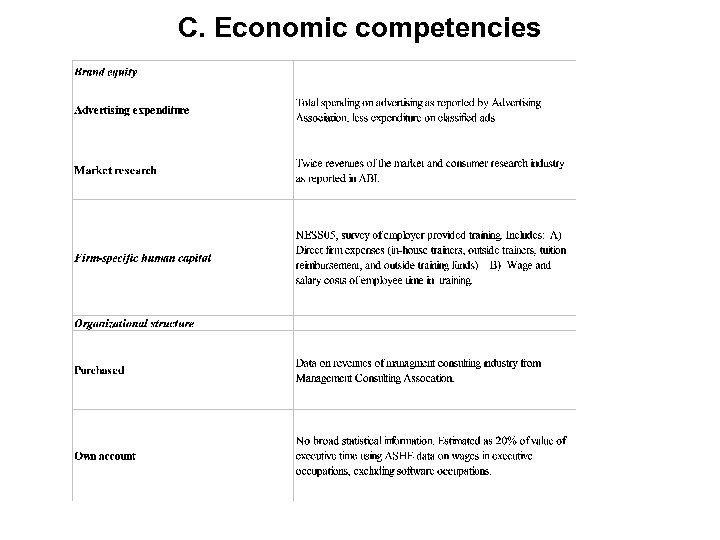 C. Economic competencies
