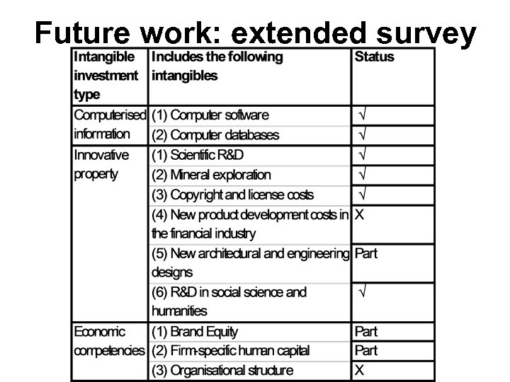 Future work: extended survey