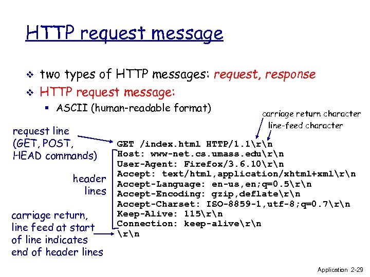 HTTP request message v v two types of HTTP messages: request, response HTTP request