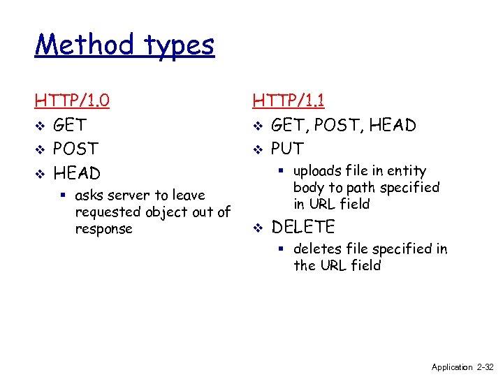 Method types HTTP/1. 0 v GET v POST v HEAD § asks server to