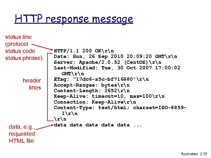 HTTP response message status line (protocol status code status phrase) header lines data, e.