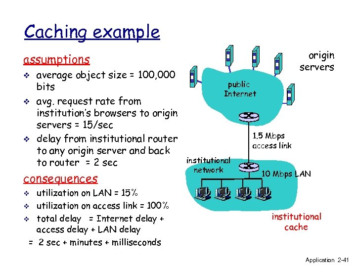 Caching example origin servers assumptions v v v average object size = 100, 000