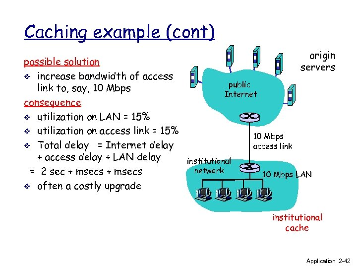 Caching example (cont) possible solution v increase bandwidth of access link to, say, 10