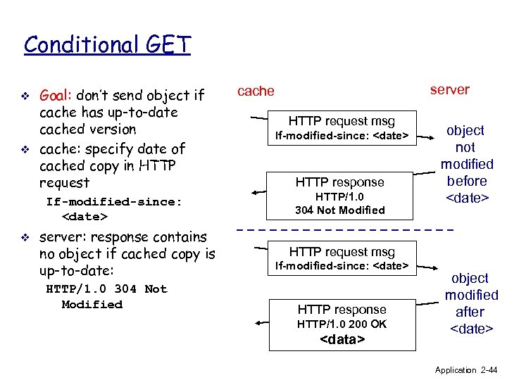 Conditional GET v v Goal: don't send object if cache has up-to-date cached version