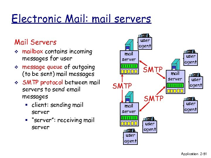 Electronic Mail: mail servers user agent Mail Servers v v v mailbox contains incoming